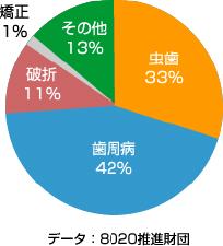 8020推進財団グラフ